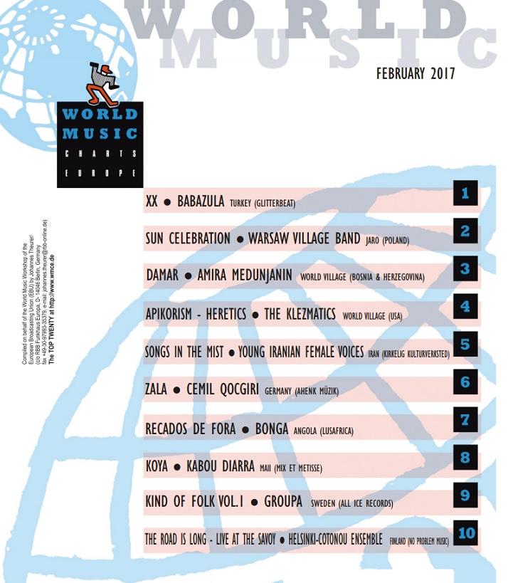 World Music Charts Europe, Top 10, Europe, February 2017